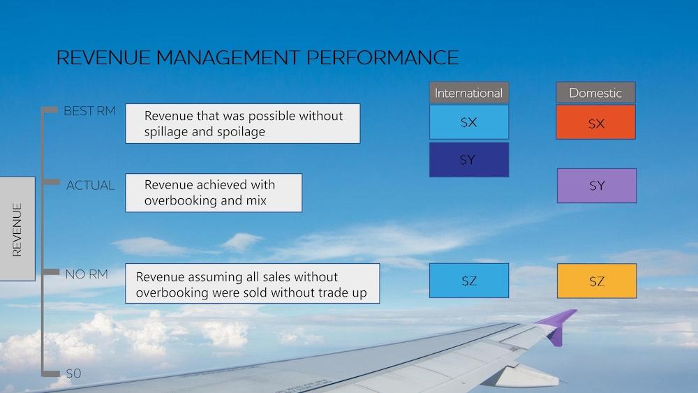 Airline Revenue Management departments
